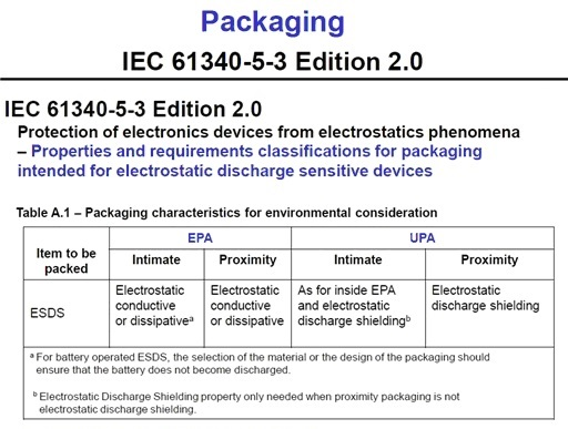 ESD Standard for Packaging